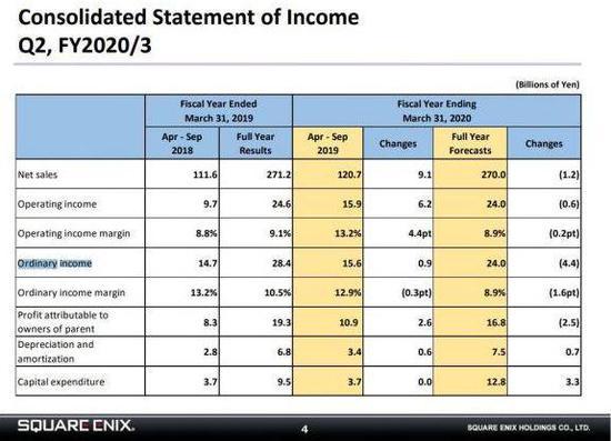 Square Enix:纯利润为 109 亿日元,同比增长 32.0%——四九游戏