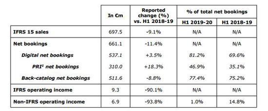 育碧:上半财年营业利润下滑93%——四九游戏