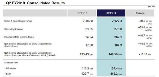 索尼:实现营业利润2790亿日元,同比增长16%